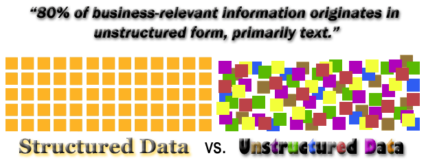 Data Structured vs Unstructured Data